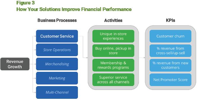 CFO Figure 3