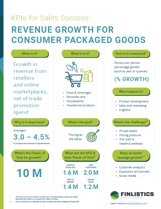 Metric_Infographic_Growth_CPG_Feb16